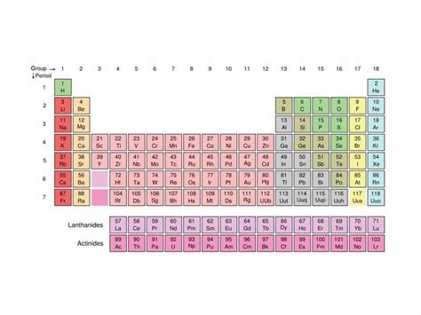 Mcat Periodic Table by The Wikipremed Mcat Course Image Archive Periodic Table
