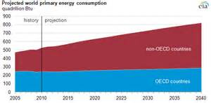 future world energy demand driven by trends in developing countries today in energy u s