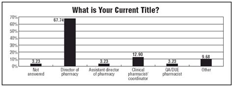 What Is Pharmd Mba by 2003 Salary Survey Results 2003 11 01 Ahc Media