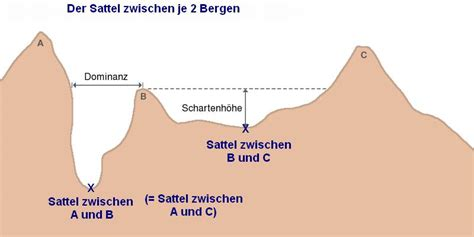 cross section geography definition saddle landform wikipedia