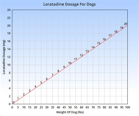 loratadine dosage for dogs claritin for dogs veterinary place