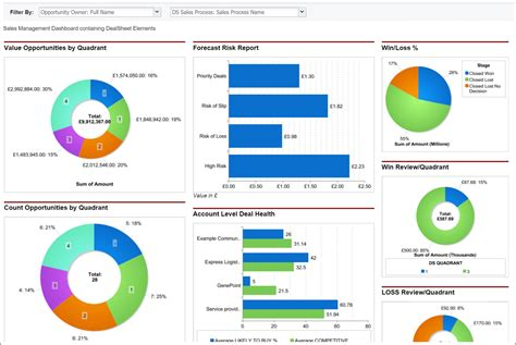 Reports And Dashboards In Salesforce Workbook by Dealsheet Reports And Dashboards Outside In Sales And Marketing
