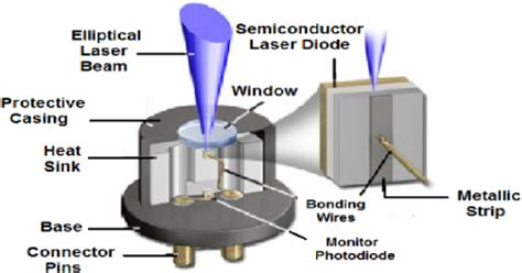 laser diode thesis recent advancements in spectroscopy using tunable diode lasers iopscience