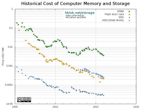 ram price history historical cost of computer memory and storage 171 hblok net