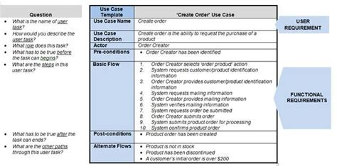 user requirements template how requirements use cases facilitate the sdlc