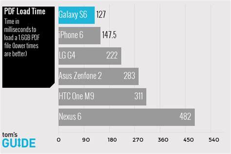 iphone 6 vs galaxy s6 vs lg g4 vs nexus 6 camera ui benchmark dissection samsung galaxy s6 vs iphone 6 vs lg