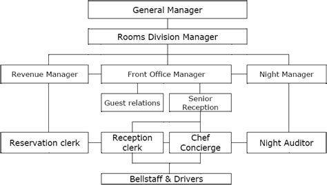 Front Desk Manual Template by Front Office Department Organization Chart Front Office