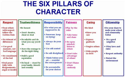 thesis about character education six pillars of character communications lab 7 mrs glatt