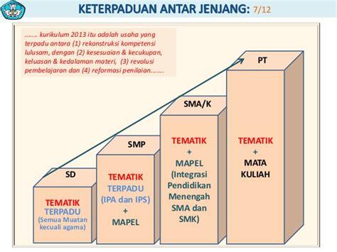 Pmt Pendalaman Materi Terpadu Sma Ma struktur dan isi kurikulum 2013