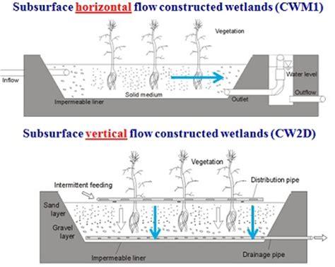 design criteria of a constructed wetlands pc progress h3d2 wetland