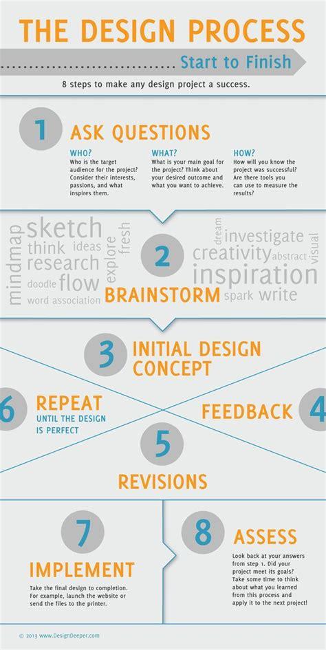 design management usa 149 best process development images on pinterest