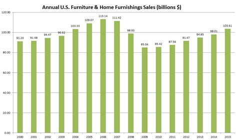 home furnishings sales up 3 8 year to date home accents