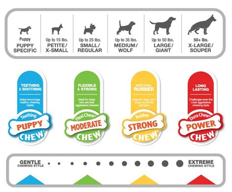 are nylabones safe for puppies are nylabones safe for dogs and puppies tasty pet foods