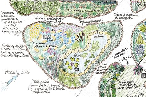 why permaculture needs design permaculture magazine