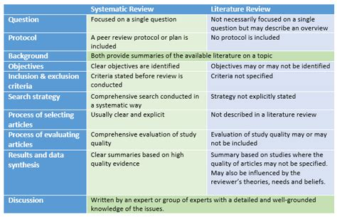 systematic review systematic reviews libguides  curtin university