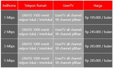 Wifi Indihome Perbulan Bandung by Harga Paket Indihome Terbaru Januari Februari 2018