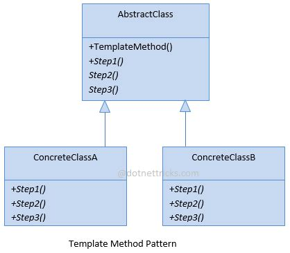 abstract factory pattern dot net tricks template method design pattern c