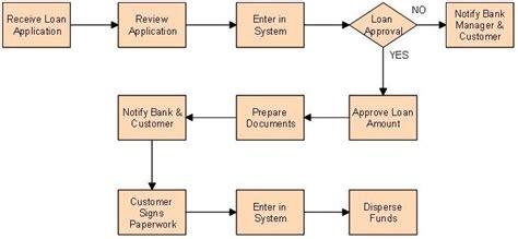 home loan approval process flowchart loan application process flowchart home loan application