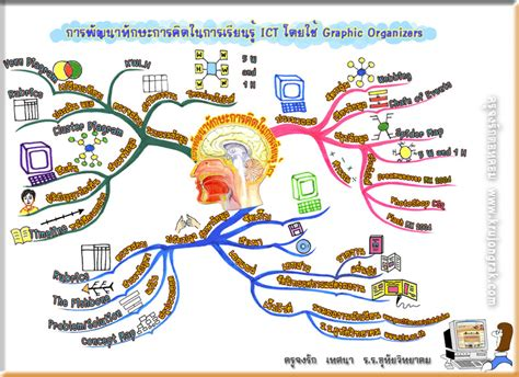 Best Photos Of Blank Mind Map Graphic Organizer Concept Printable Mind Map