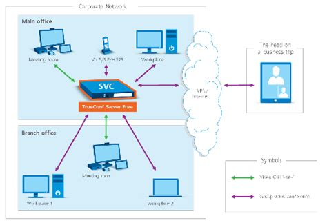conferencing setup diagram how to setup a conferencing system on a moderate