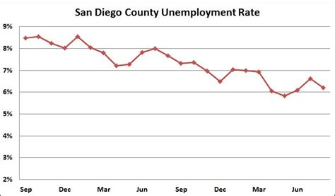 Of Sandiego Mba Hiring Stats by Jobless Rate Resumes Fall County 1 5 Points In Year