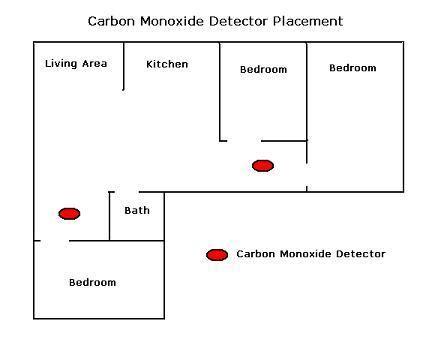 Home Floor Plans With Basement carbon monoxide detector location guide