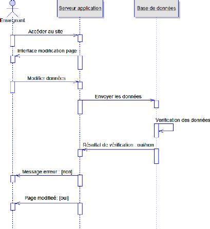 diagramme uml site web memoire conception et cr 233 ation d un g 233 n 233 rateur de