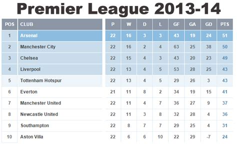 epl table highlights image gallery epl table 2014 15