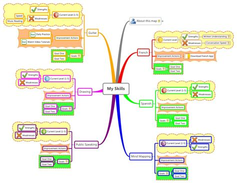 Mind Map Template My Skills Mind Map Biggerplate Community Resource Mapping Template