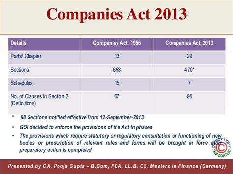 Section 12 Of Companies Act by Companies Act 2013