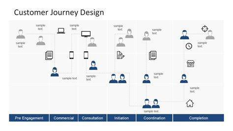 customer journey powerpoint template slidemodel