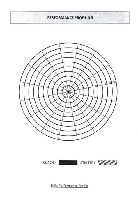 blank pattern analysis wheel performance profiling sportpsychjimbo
