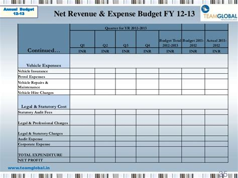 revenue budget template budget templates 2012 2013 imports