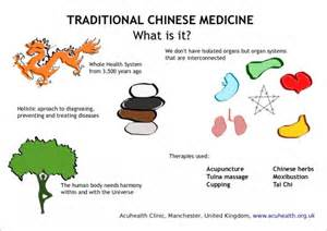 Infographic about traditional chinese medicine acuhealth