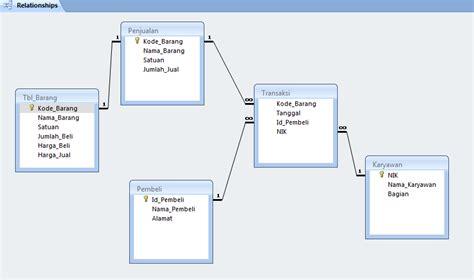 desain database penjualan barang info sadega blog s