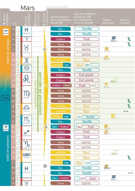 calendrier lunaire jardinage biodynamique atlub