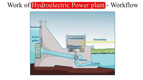 hydroelectric power plant layout pdf hydroelectric power plant diagram wiring diagram manual
