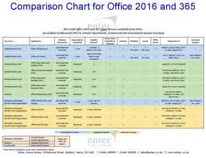 Office 365 Comparison Microsoft Software Office 365 Office Software Windows