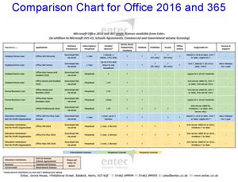 Office 365 Versions Microsoft Software Office 365 Office Software Windows