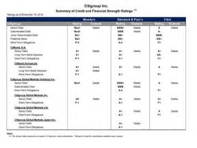 Credit Opinion Report Iba Format Pdf Citi Investor Relations Financial Information