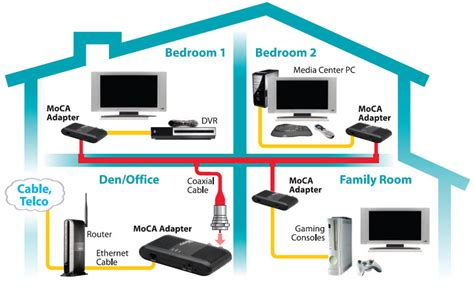 wire house for ethernet amazon com actiontec ethernet to coax adapter for homes with cable tv service