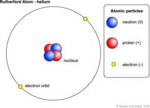 How Many Protons Neutrons And Electrons Does Nitrogen Space Theology Astrotheology Hydrogen To Helium