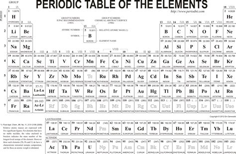 High Resolution Printable Periodic Table | chemistry images gallery