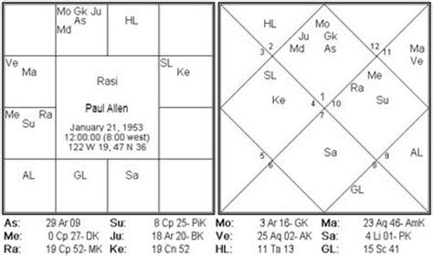 actress savitri astrology hindu panchangam for the world paul allen s cancer and