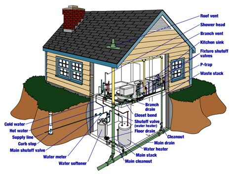 house plumbing diagram roto rooter switch wiring diagram 33 wiring diagram