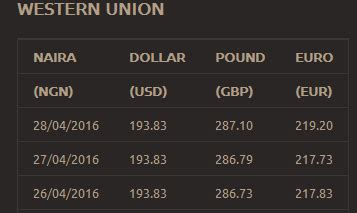 aliexpress exchange rate for naira abokifx get daily naira to dollar euro pound forex rates