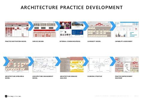 architecture practices re positioning the value of the architecture practice