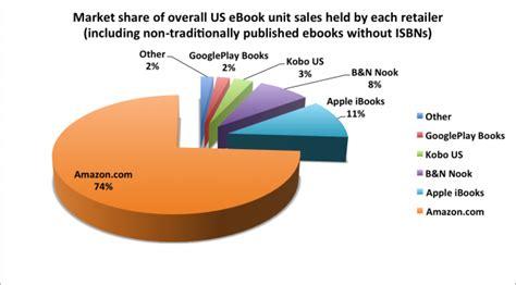 e sale 2015 on amazon com marketplace sellerratings what market share do amazon apple b n kobo and google have selling ebooks
