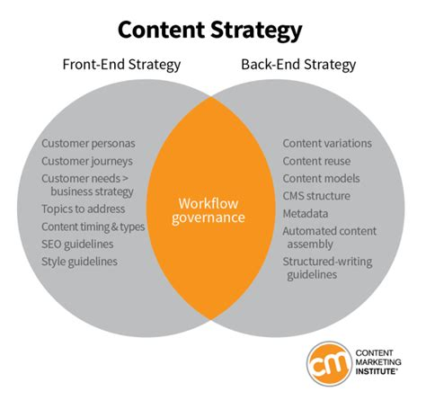 workflow strategy why you need two types of content strategist