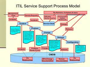 itil support model template rdrew itil presentation